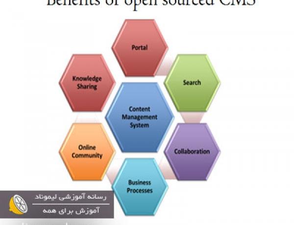 cms چیست (سیستم مدریت محتوا چیست)
